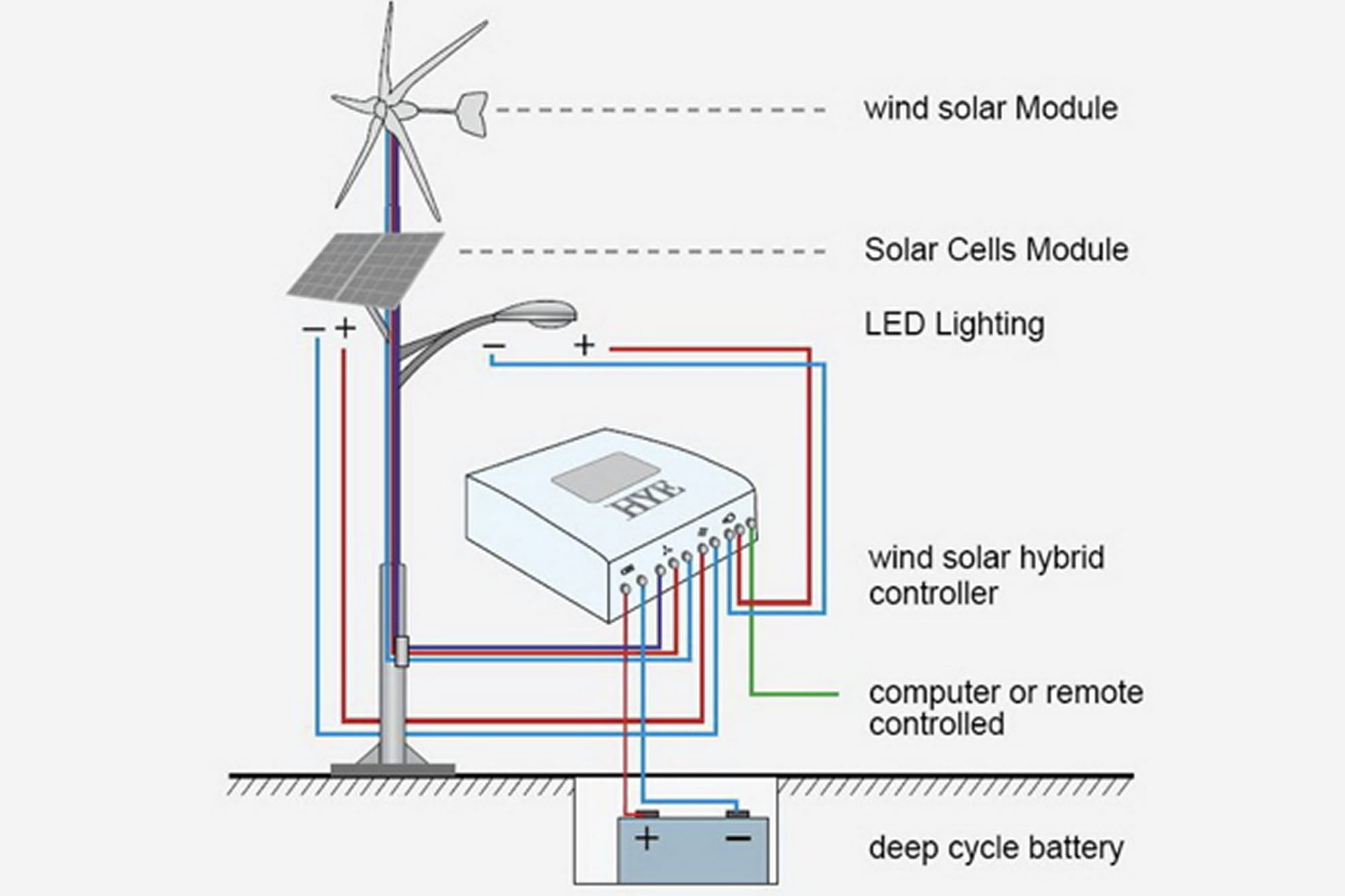 Wind Solar Schematic Wiring Diagram Just Another Blog Of A Panel Street Light Diagrams Source Rh 16 6 Ludwiglab De For Homes Installation